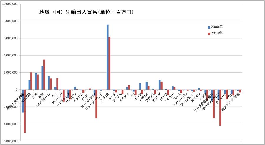 地域(国)別輸出入貿易バランスグラフ