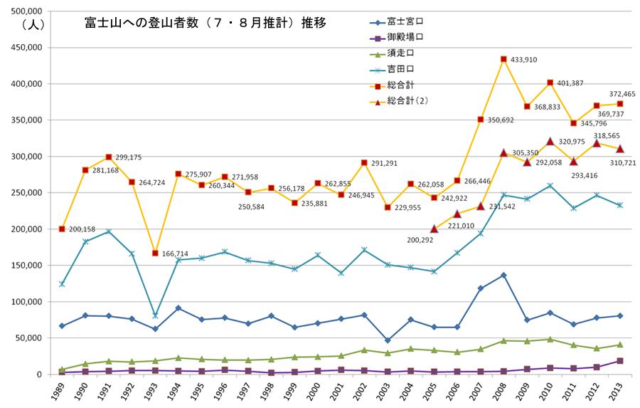 富士山への登山者数(7・8月推計)推移グラフ