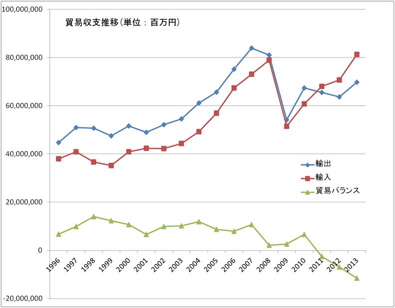 貿易収支推移グラフ