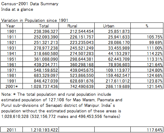 Variation in Population since 1901Table2