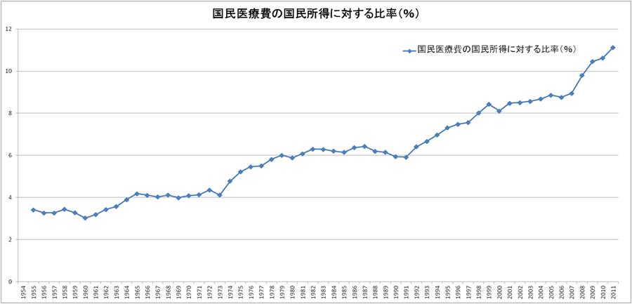 国民医療費の国民所得に対する比率(%)