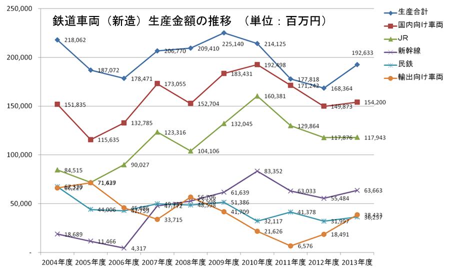 鉄道車両(新造)生産金額の推移