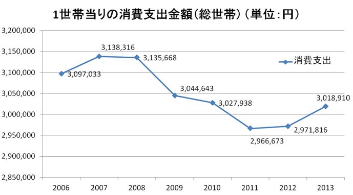 1世帯当たりの消費支出金額(総世帯)