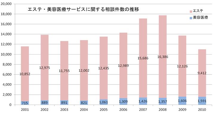 エステ・美容医療サービスに関する相談件数の推移