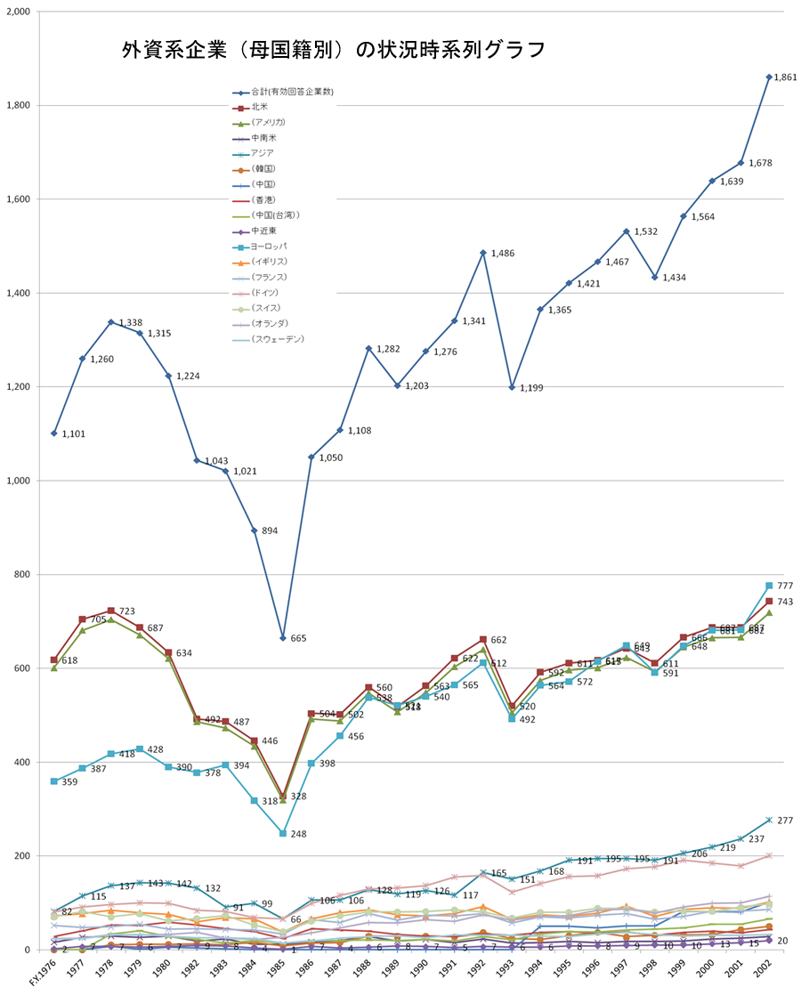 外資系企業(母国籍別)の状況時系列グラフ