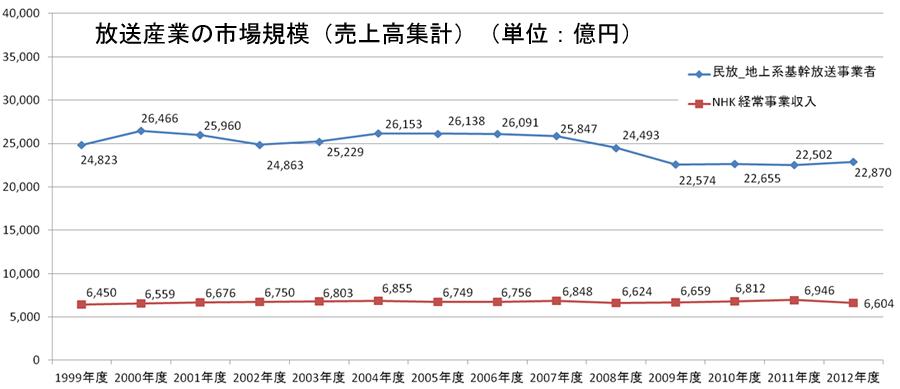 放送産業の市場規模(売上高集計)3