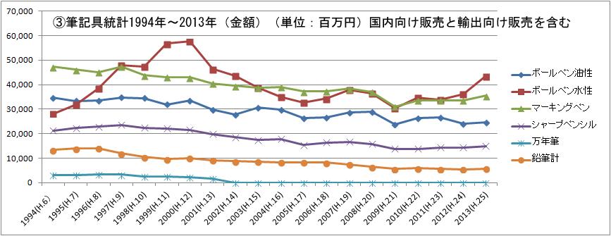 ③筆記具統計1994年~2013年(金額)(単位:百万円)国内向け販売と輸出向け販売を含む