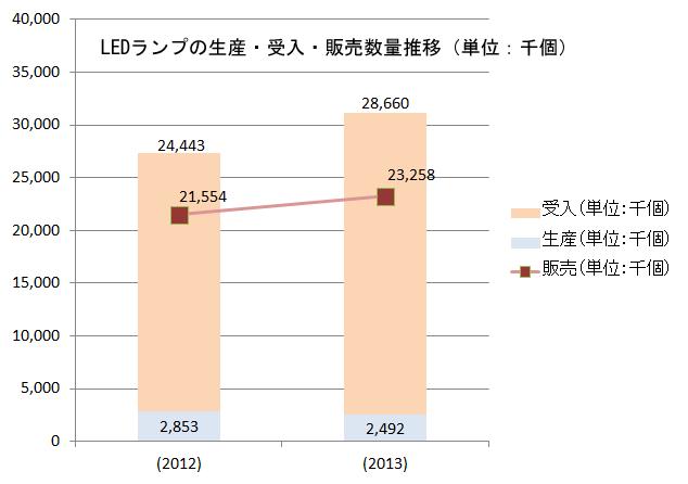 LEDランプの生産・受入・販売数量推移グラフ
