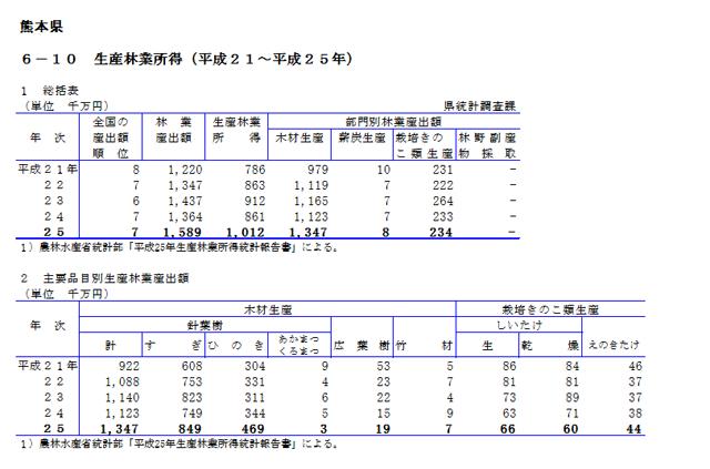 熊本県林業産出額