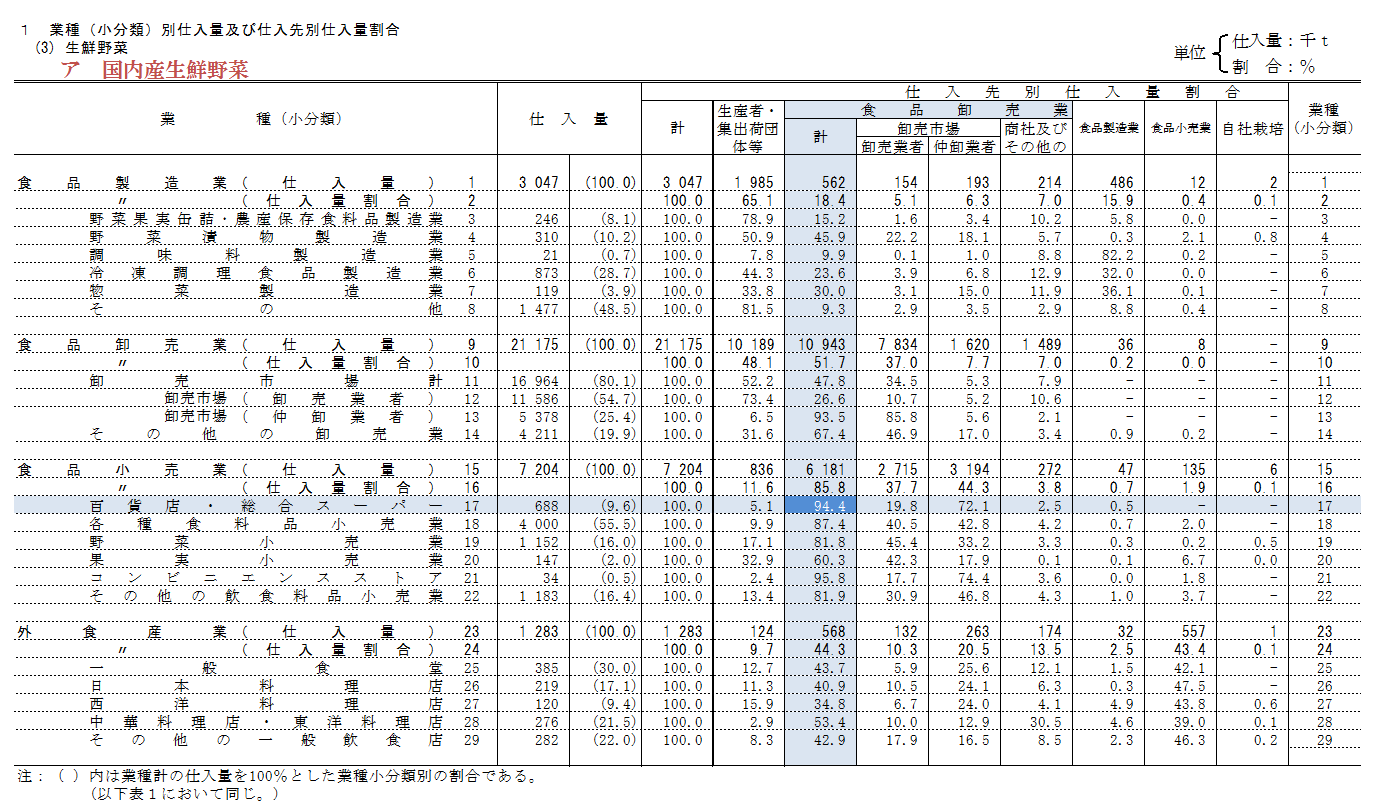 平成18年食品流通構造調査(青果物調査)報告年次2006年_生鮮野菜-国内産生鮮野菜