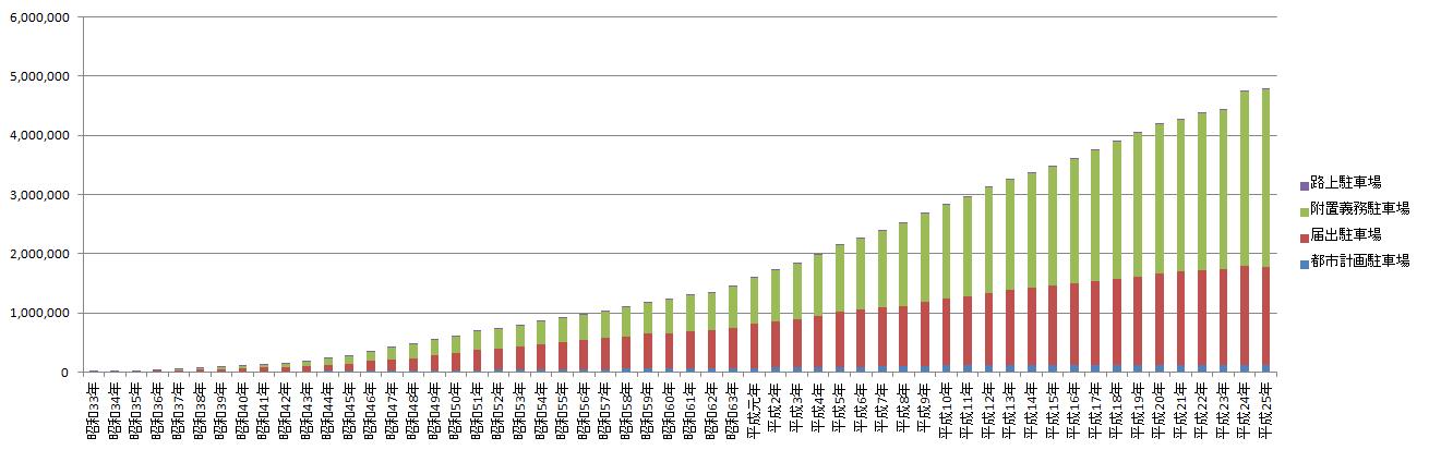 年度別駐車場整備状況グラフ