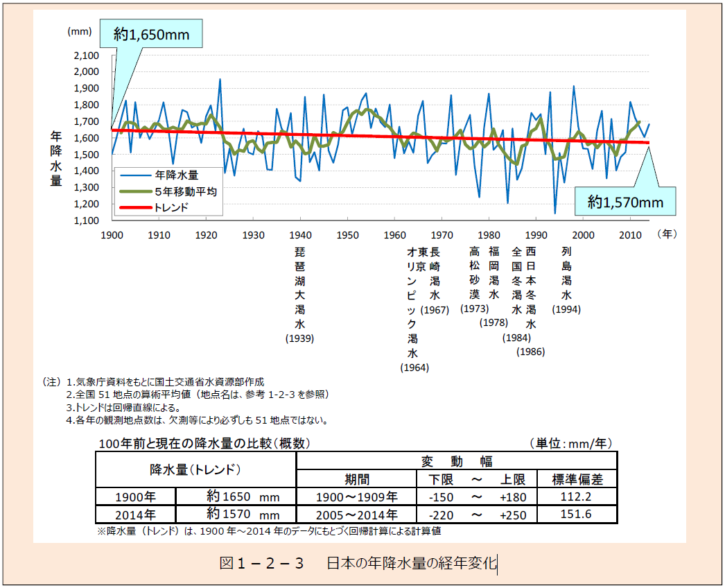 図1-2-3 日本の年降水量の経年変化