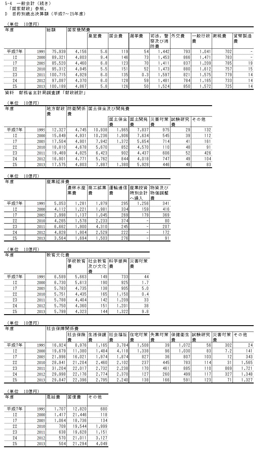 目的別歳出決算額(平成7~25年度)