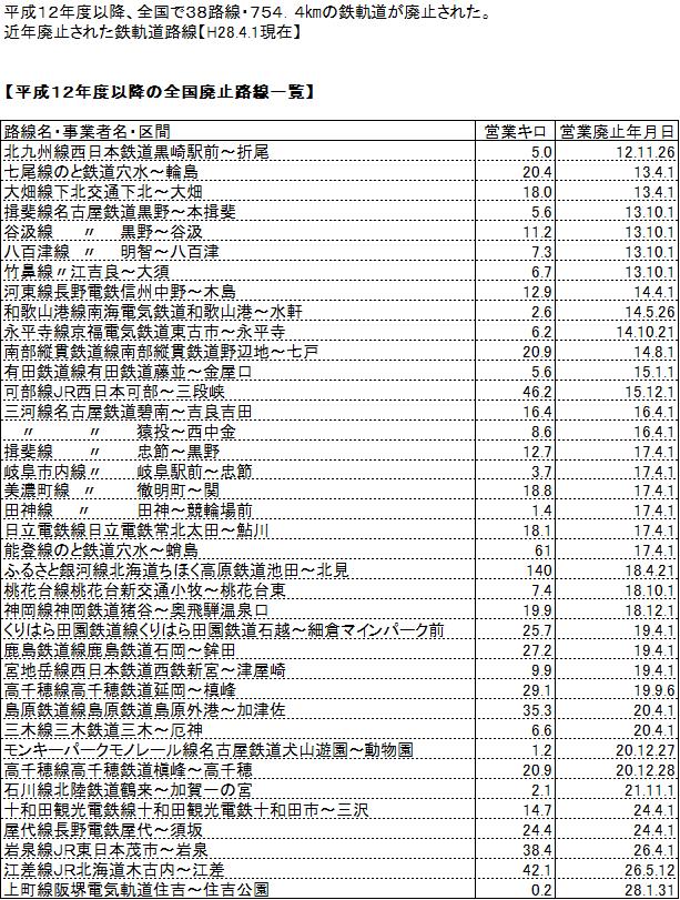 平成12年度以降の全国廃止路線一覧