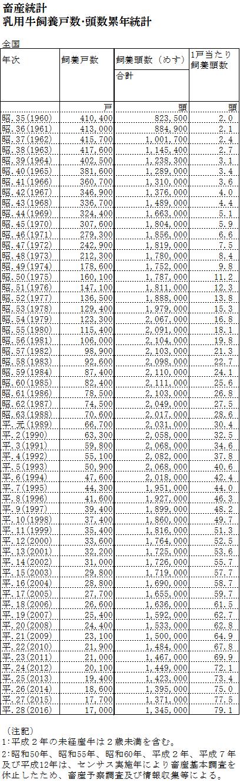 乳用牛飼養戸数・頭数累年統計