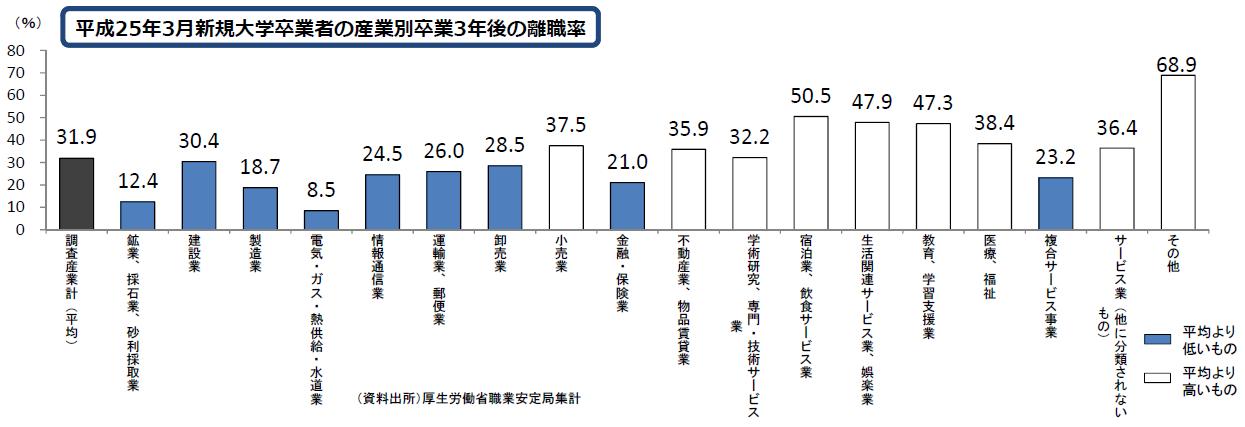 平成25年3月新規大学卒業者の産業別卒業3年後の離職率
