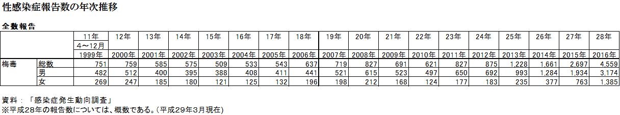 性感染症報告数の年次推移