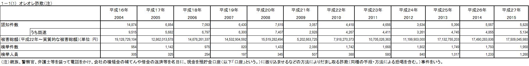 1-1(1)オレオレ詐欺(注)