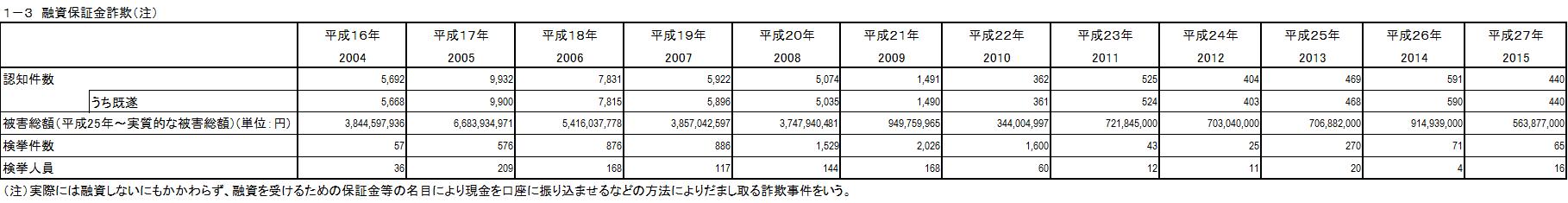 1-3融資保証金詐欺(注)
