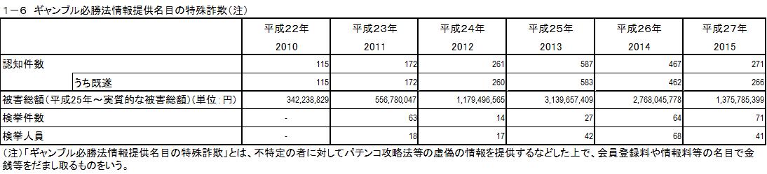 1-6ギャンブル必勝法情報提供名目の特殊詐欺(注)