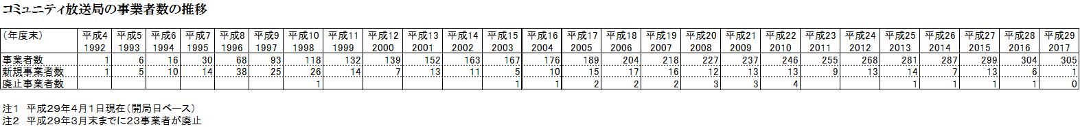 コミュニティ放送局の事業者数の推移