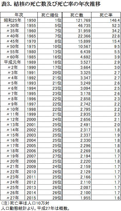 結核の死亡数及び死亡率の年次推移
