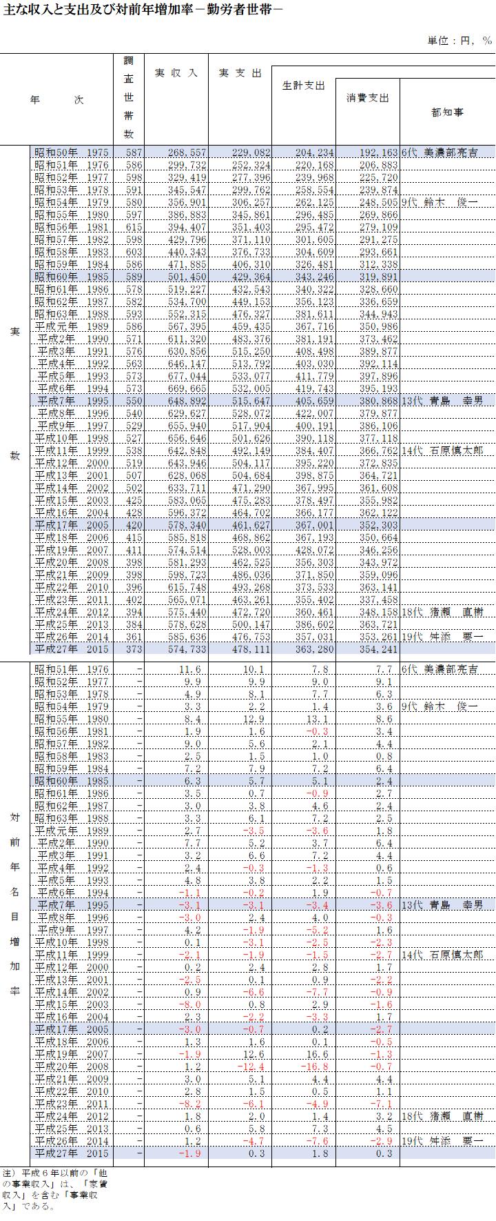 主な収入と支出及び対前年増加率-勤労者世帯-1