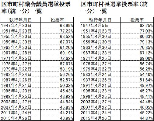 区市町村議会議員選挙投票率(統一分)一覧