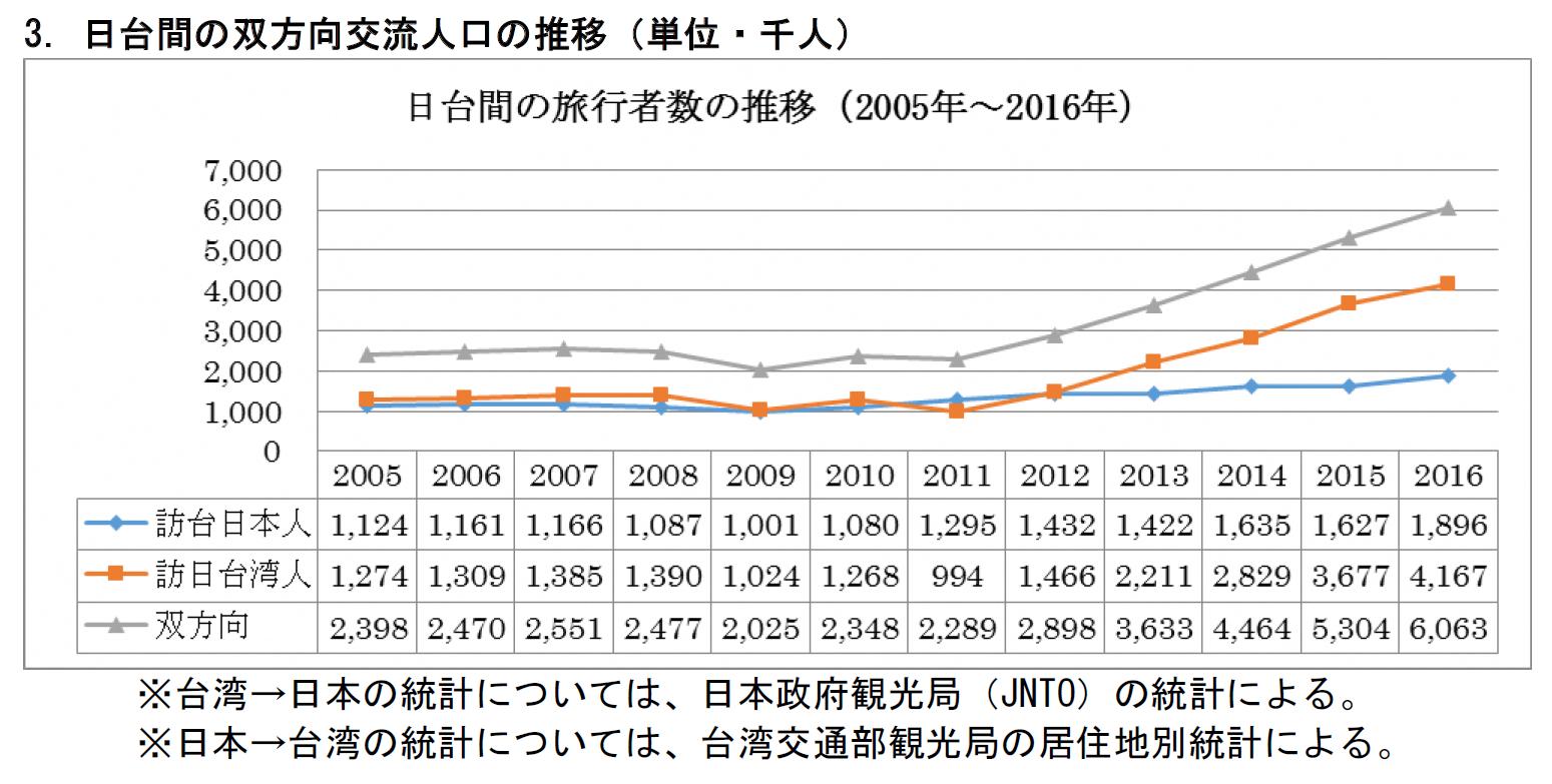 日台間の双方向交流人口推移(単位・千)