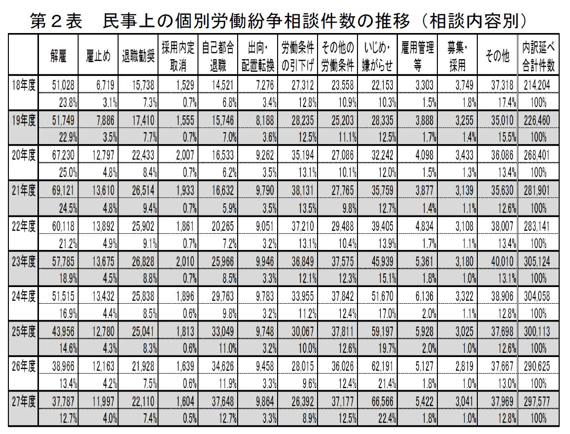 民事上の個別労働紛争相談件数の推移(相談内容別)