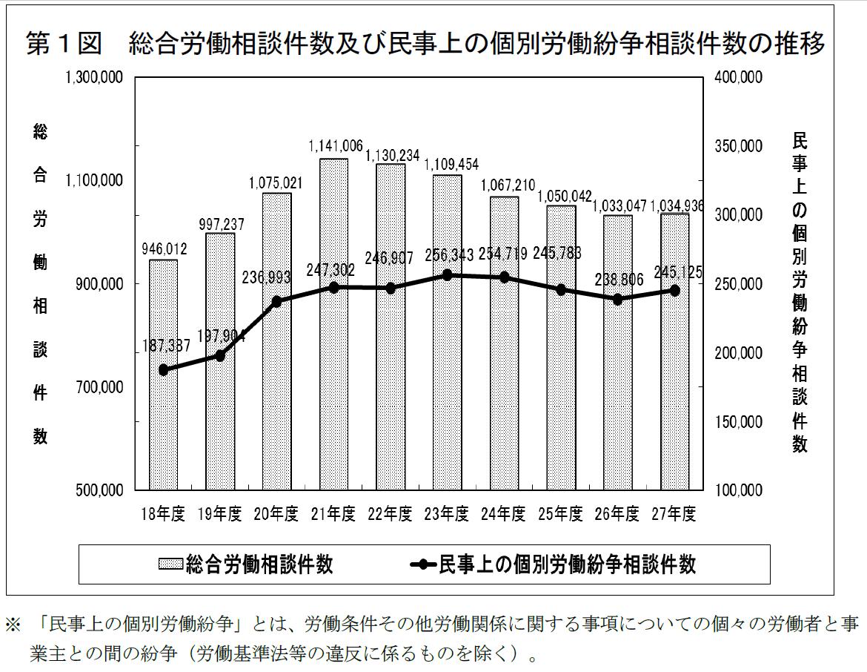 総合労働相談件数及び民事上の個別労働紛争相談件数の推移