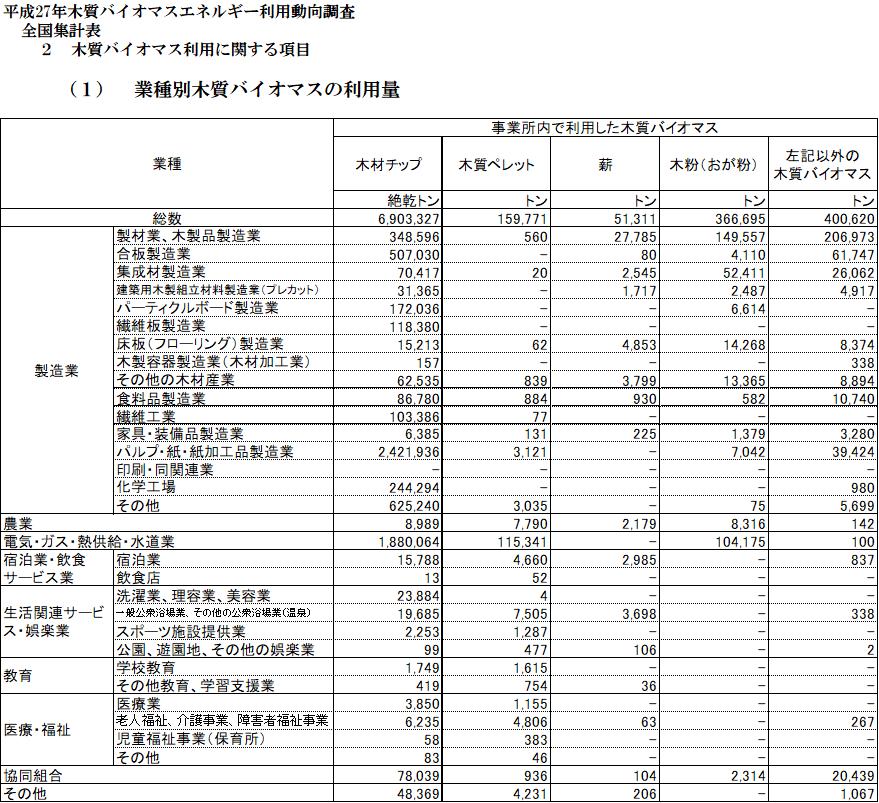 3_業種別木質バイオマスの利用量