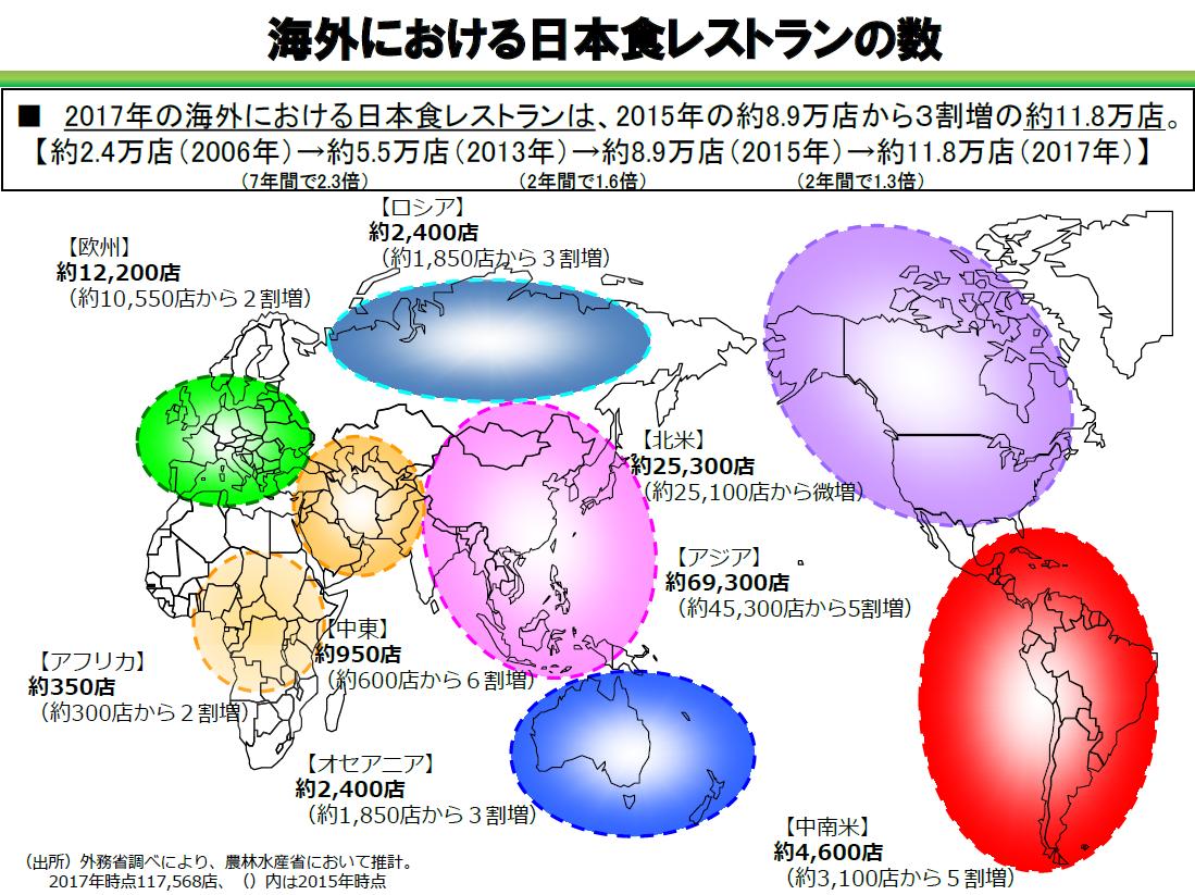 海外における日本食レストランの数