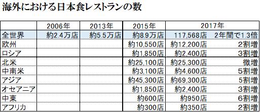 海外における日本食レストランの数_表