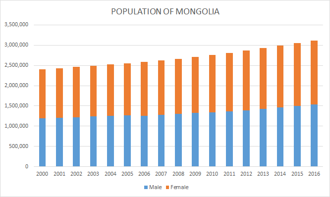 POPULATION OF MONGOLIA_グラフ