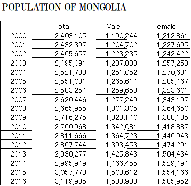 POPULATION OF MONGOLIA_表