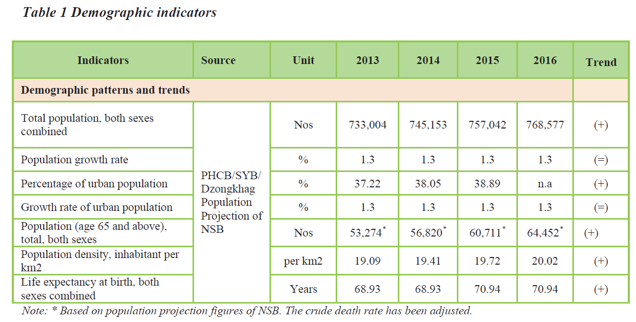 Table 1 Demographic indicators