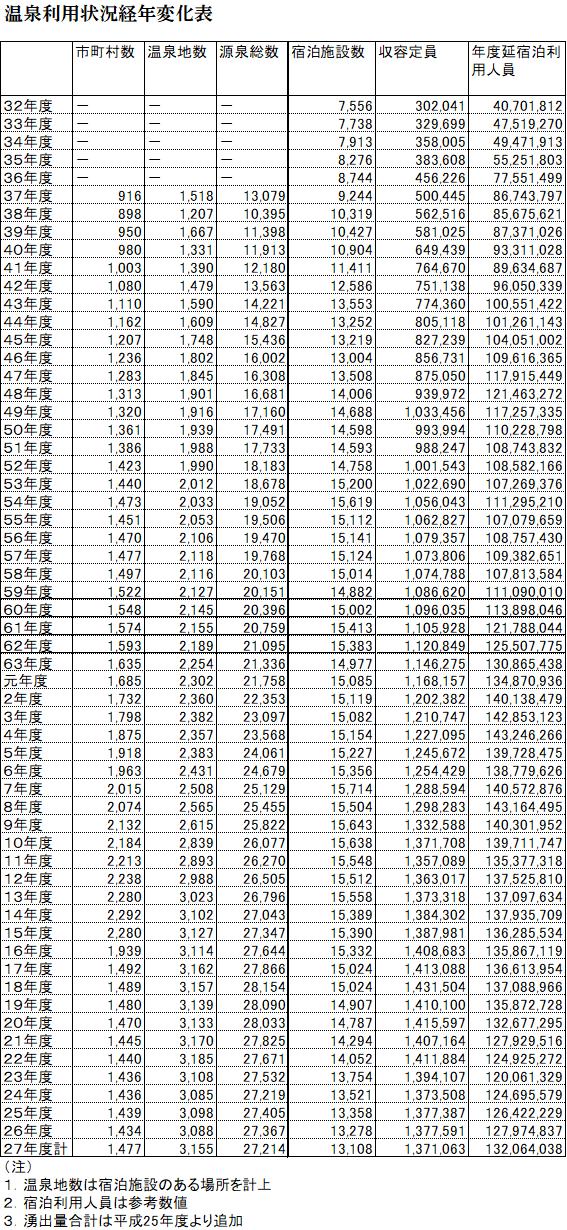 温泉利用状況経年変化表