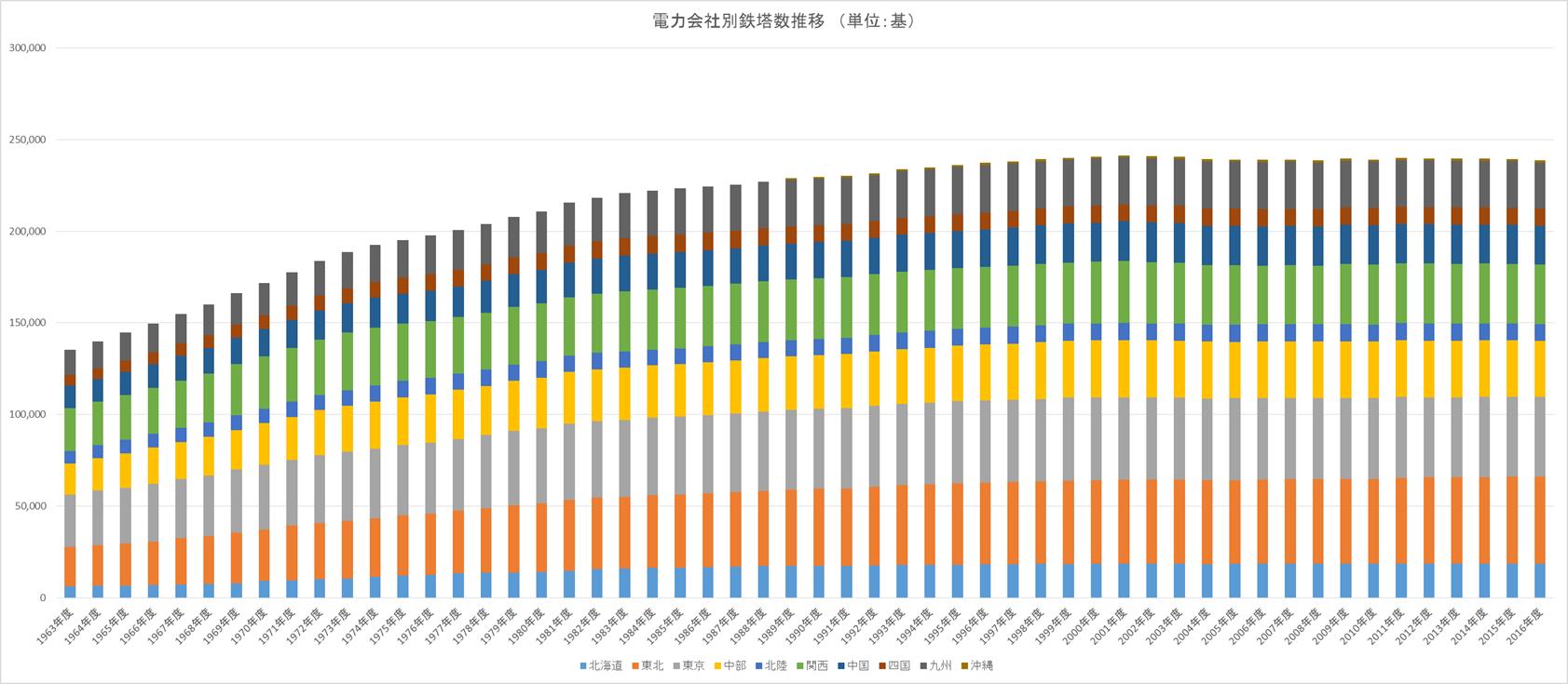 電力会社別鉄塔数推移グラフ