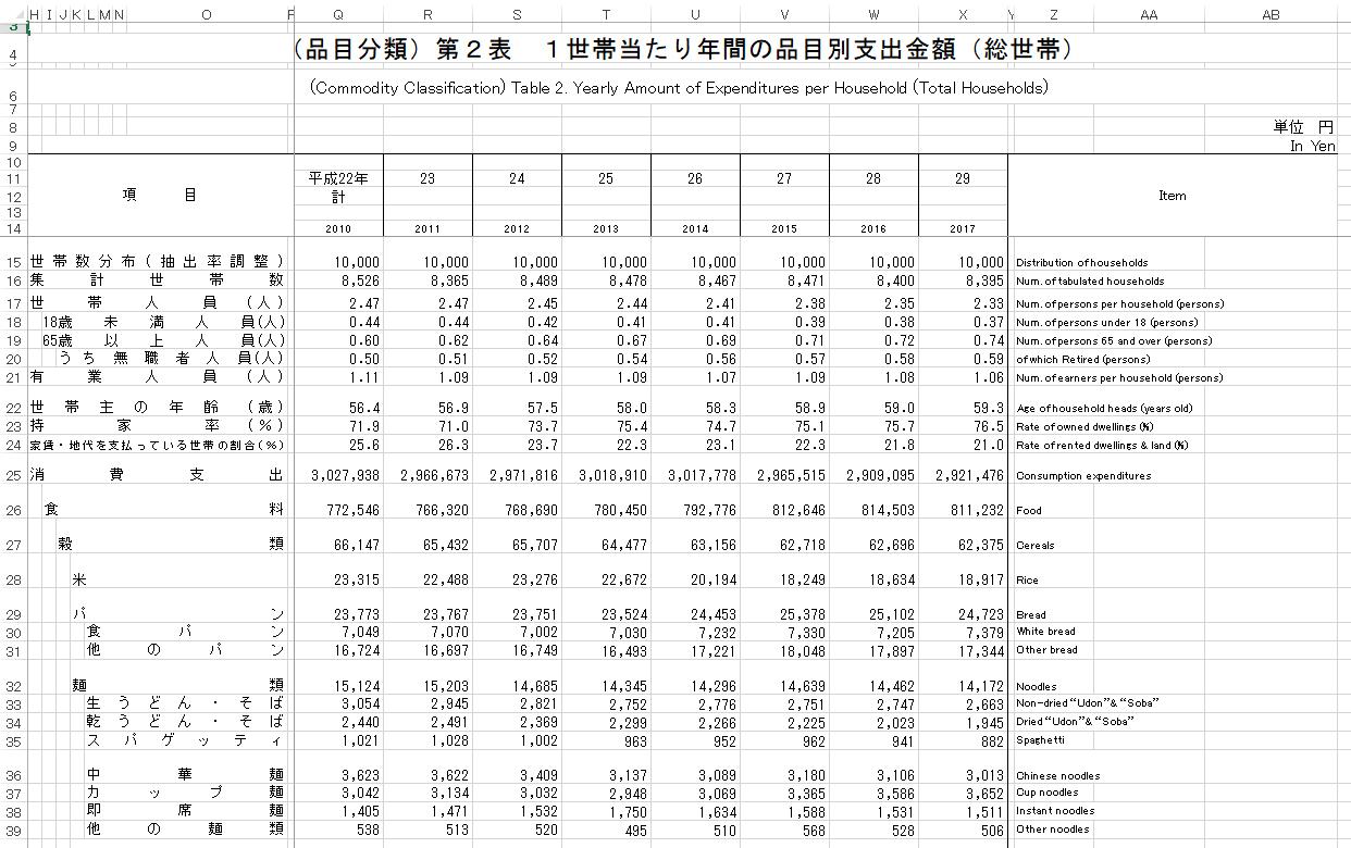 家計調査2017年<品目分類>1世帯当たり年間の品目別支出金額